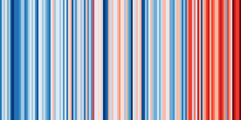 global warming stripes Europa